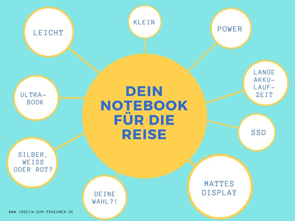 Checkliste für perfekte Notebooks zum Reisen